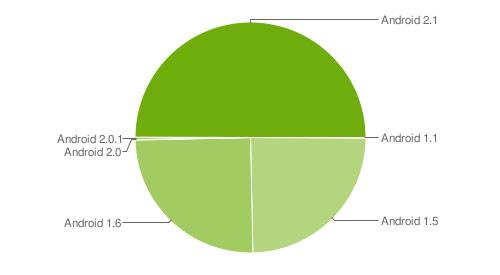 Distribución Android